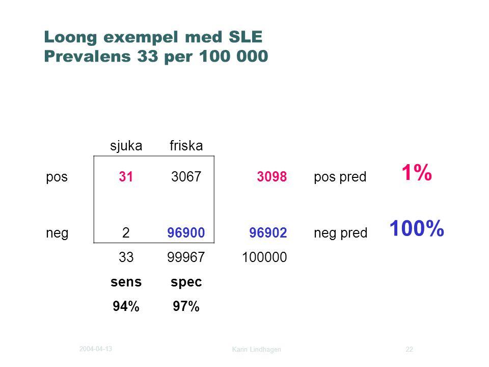 2004-04-13 Karin Lindhagen 22 Loong exempel med SLE Prevalens 33 per 100 000 sjukafriska pos3130673098pos pred 1% neg29690096902neg pred 100% 33999671