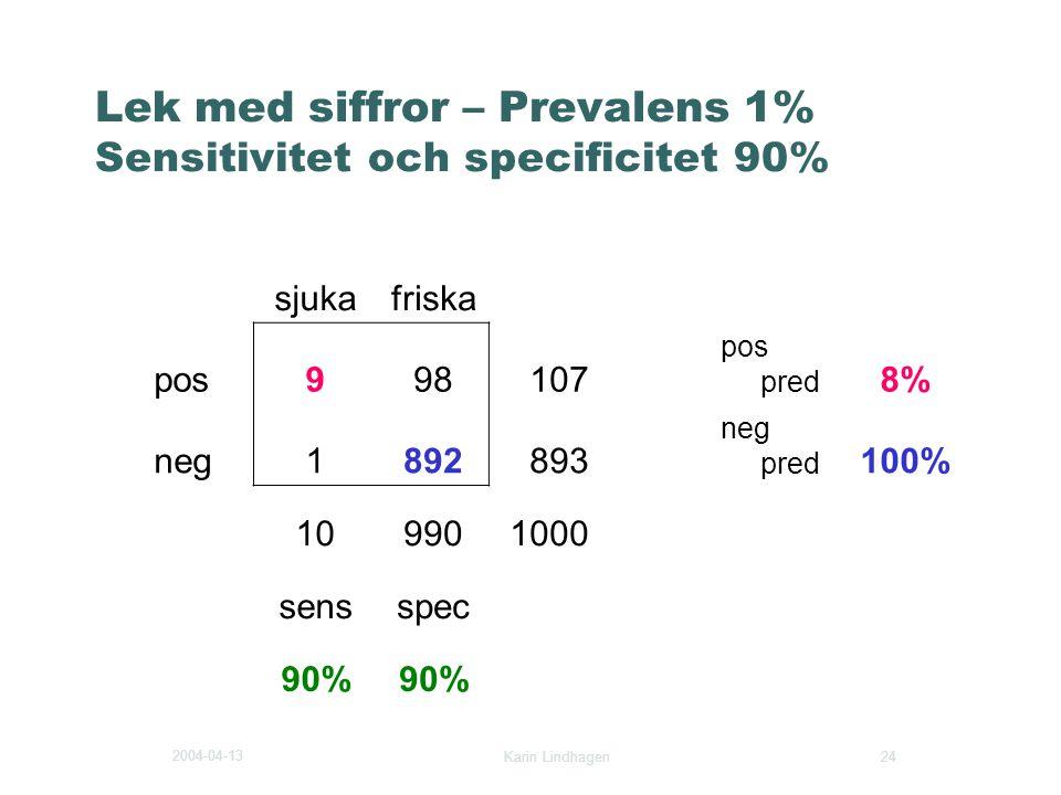 2004-04-13 Karin Lindhagen 24 Lek med siffror – Prevalens 1% Sensitivitet och specificitet 90% sjukafriska pos998107 pos pred 8% neg1892893 neg pred 1