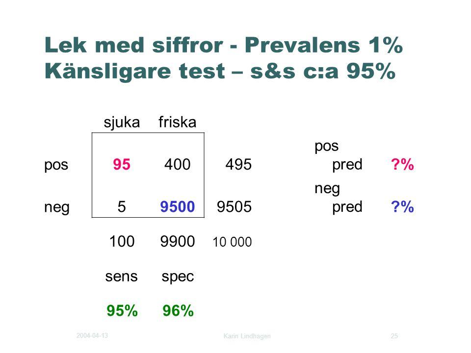 2004-04-13 Karin Lindhagen 25 Lek med siffror - Prevalens 1% Känsligare test – s&s c:a 95% sjukafriska pos95400495 pos pred?% neg595009505 neg pred?%