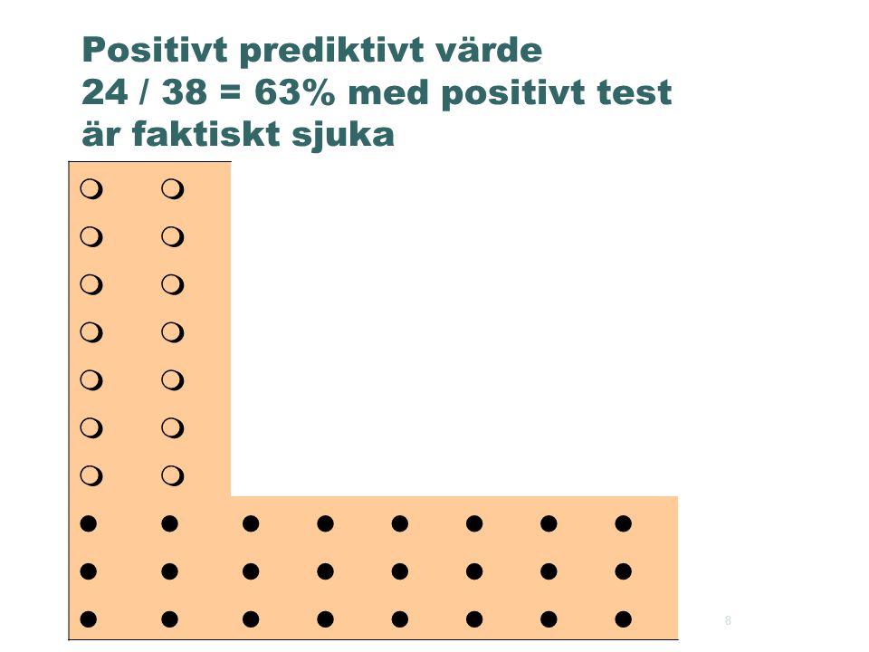 2004-04-13 Karin Lindhagen 8 Positivt prediktivt värde 24 / 38 = 63% med positivt test är faktiskt sjuka       