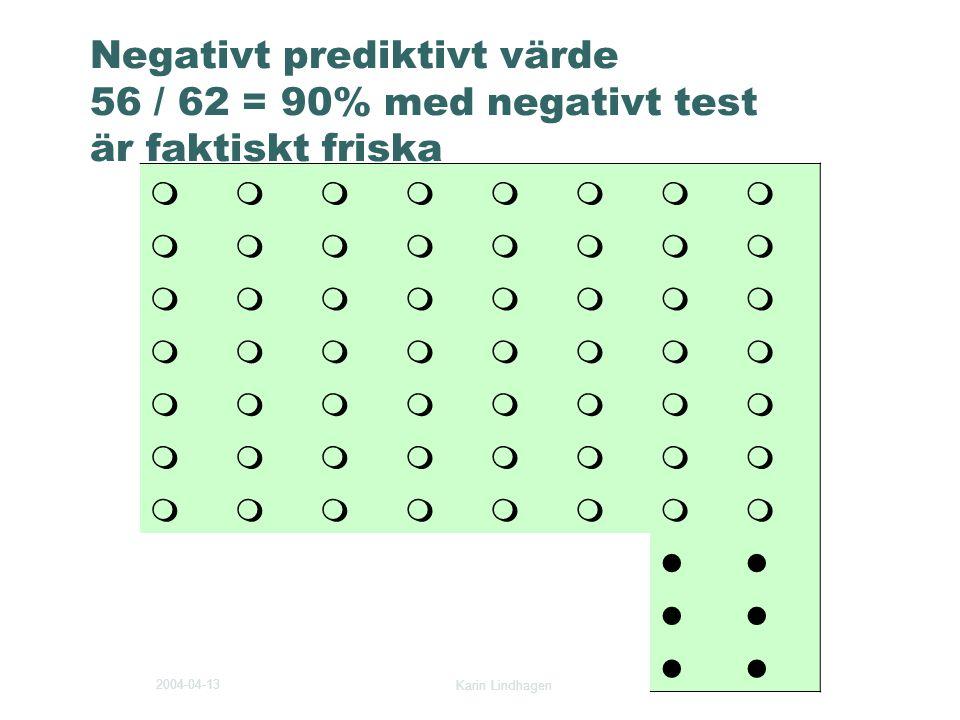 2004-04-13 Karin Lindhagen 9 Negativt prediktivt värde 56 / 62 = 90% med negativt test är faktiskt friska     