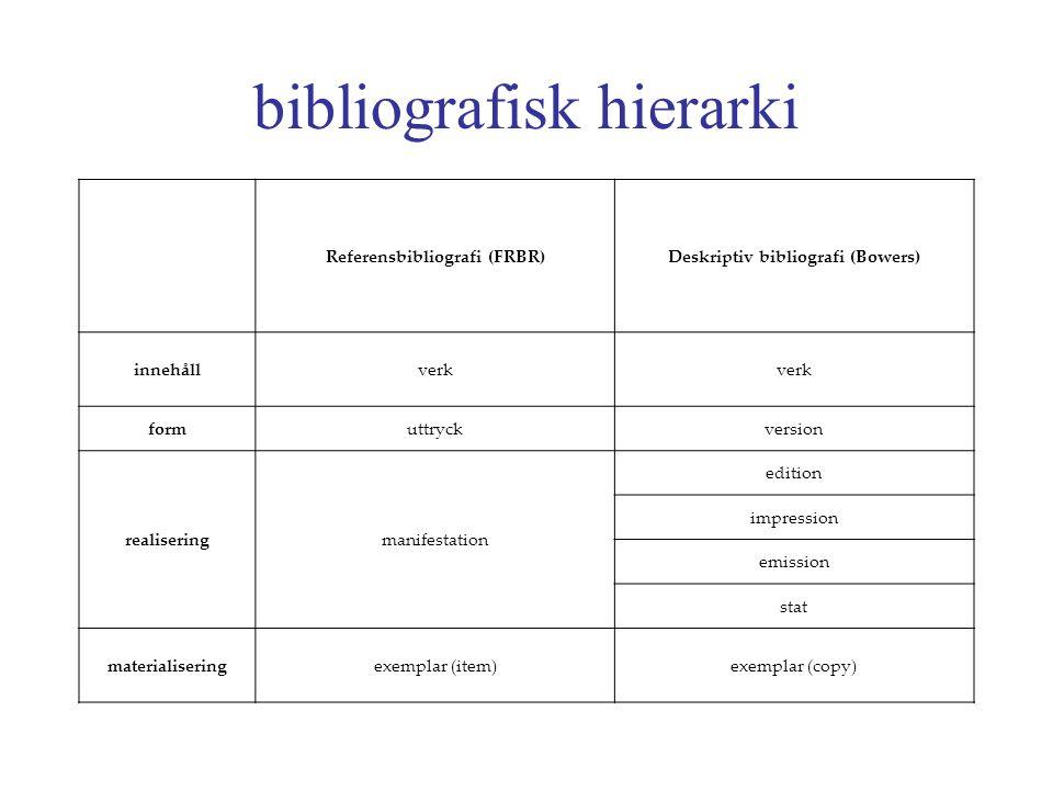 bibliografisk hierarki Referensbibliografi (FRBR)Deskriptiv bibliografi (Bowers) innehållverk formuttryckversion realiseringmanifestation edition impression emission stat materialiseringexemplar (item)exemplar (copy)
