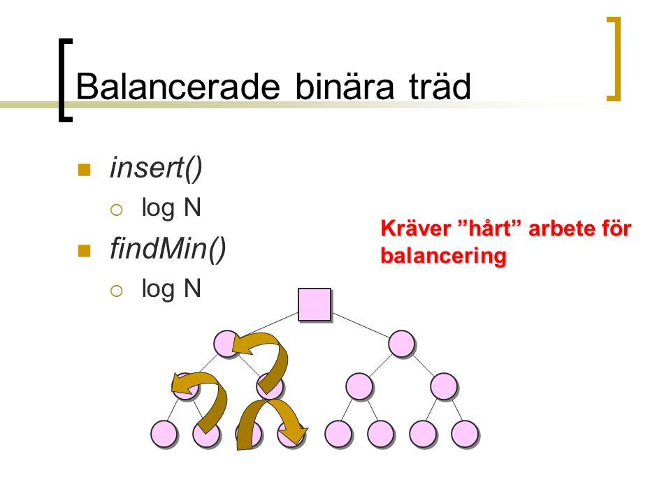 Balancerade binära träd insert()  log N findMin()  log N Kräver hårt arbete för balancering