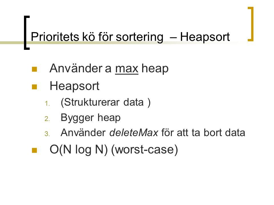 Prioritets kö för sortering – Heapsort Använder a max heap Heapsort 1. (Strukturerar data ) 2. Bygger heap 3. Använder deleteMax för att ta bort data