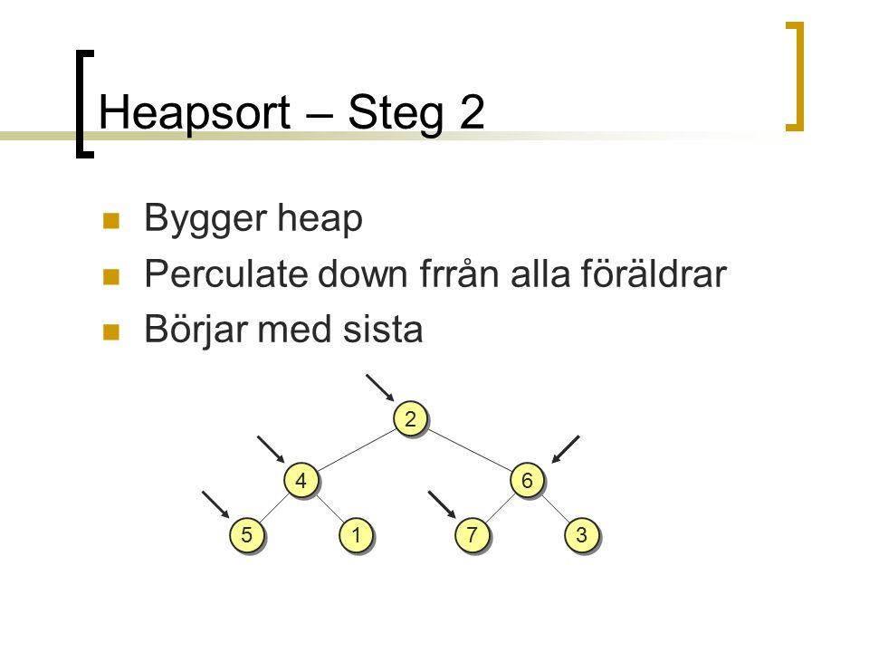 Heapsort – Steg 2 Bygger heap Perculate down frrån alla föräldrar Börjar med sista 4 4 5 5 1 1 6 6 3 3 7 7 2 2