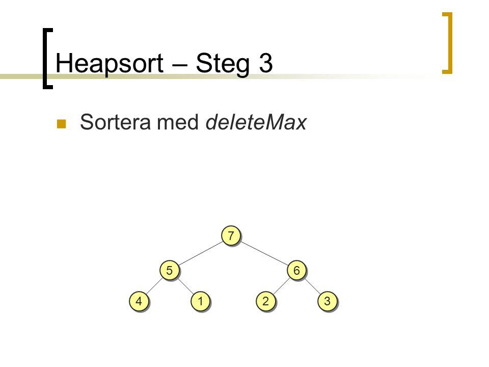 Heapsort – Steg 3 Sortera med deleteMax 5 5 4 4 1 1 6 6 3 3 2 2 7 7