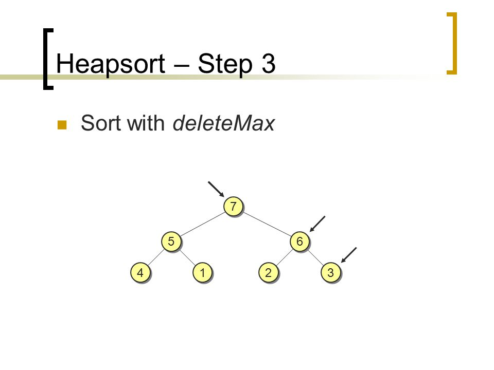 Heapsort – Step 3 Sort with deleteMax 5 5 4 4 1 1 6 6 3 3 2 2 7 7
