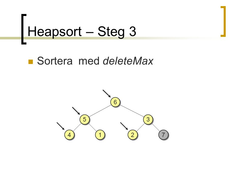 Heapsort – Steg 3 4 4 1 1 3 3 7 7 2 2 6 6 Sortera med deleteMax 5 5