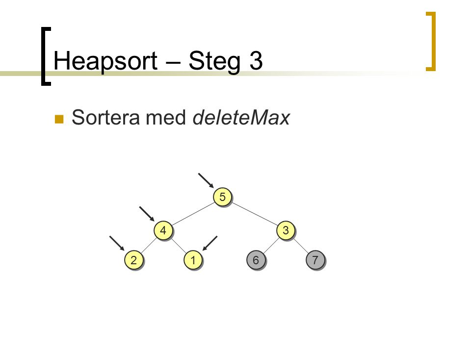Heapsort – Steg 3 Sortera med deleteMax 2 2 3 3 7 7 6 6 5 5 1 1 4 4