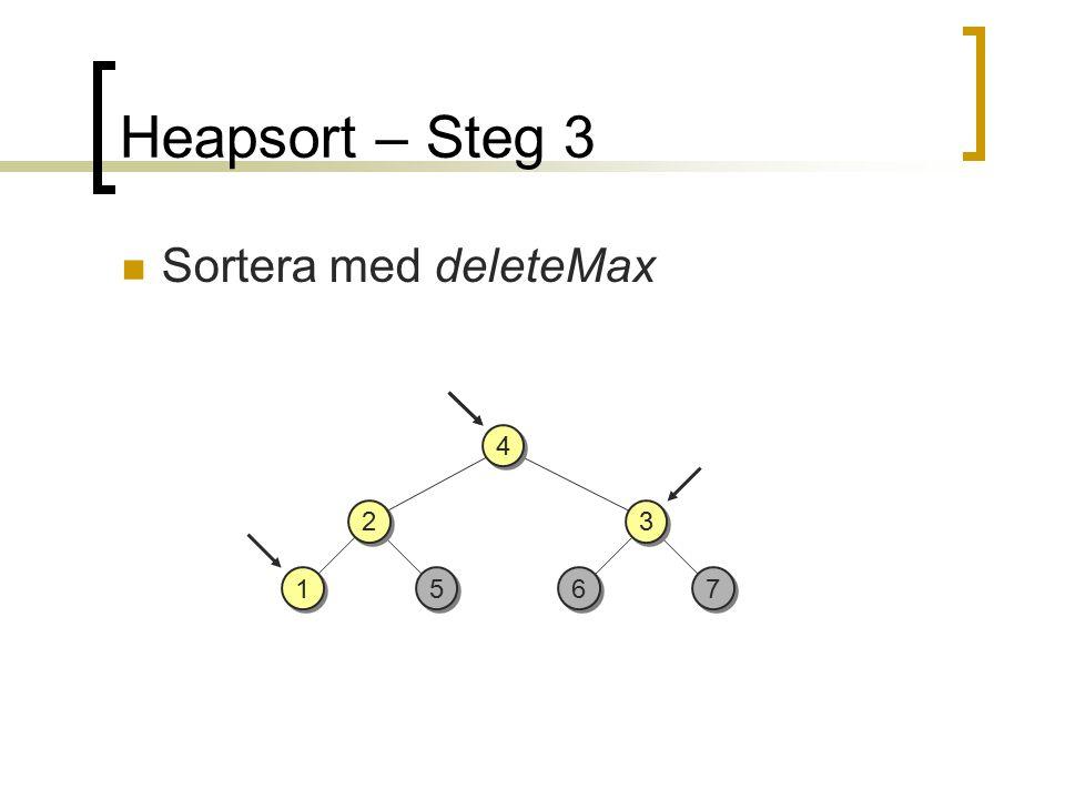 2 2 5 5 3 3 7 7 6 6 4 4 Heapsort – Steg 3 Sortera med deleteMax 1 1