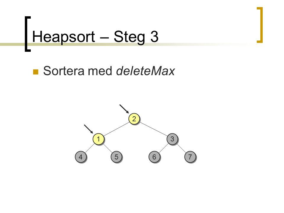 4 4 5 5 3 3 7 7 6 6 1 1 2 2 Heapsort – Steg 3 Sortera med deleteMax
