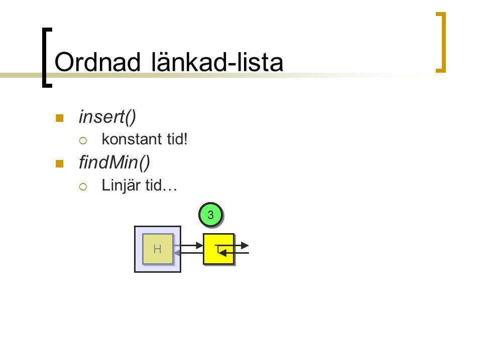 Ordnad länkad-lista insert()  konstant tid! findMin()  Linjär tid… H H T T 4 4 2 2 3 3