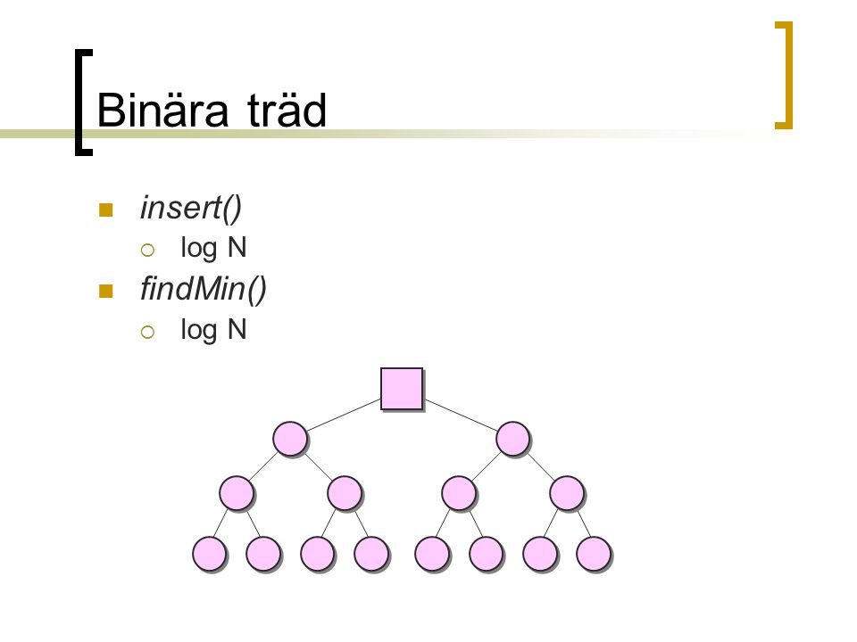 Binära träd insert()  log N findMin()  log N