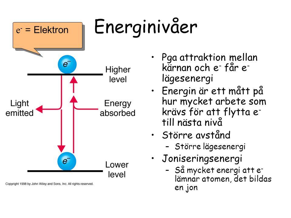 Väteatomen (1p+1e - ) Fig.3.3 s.