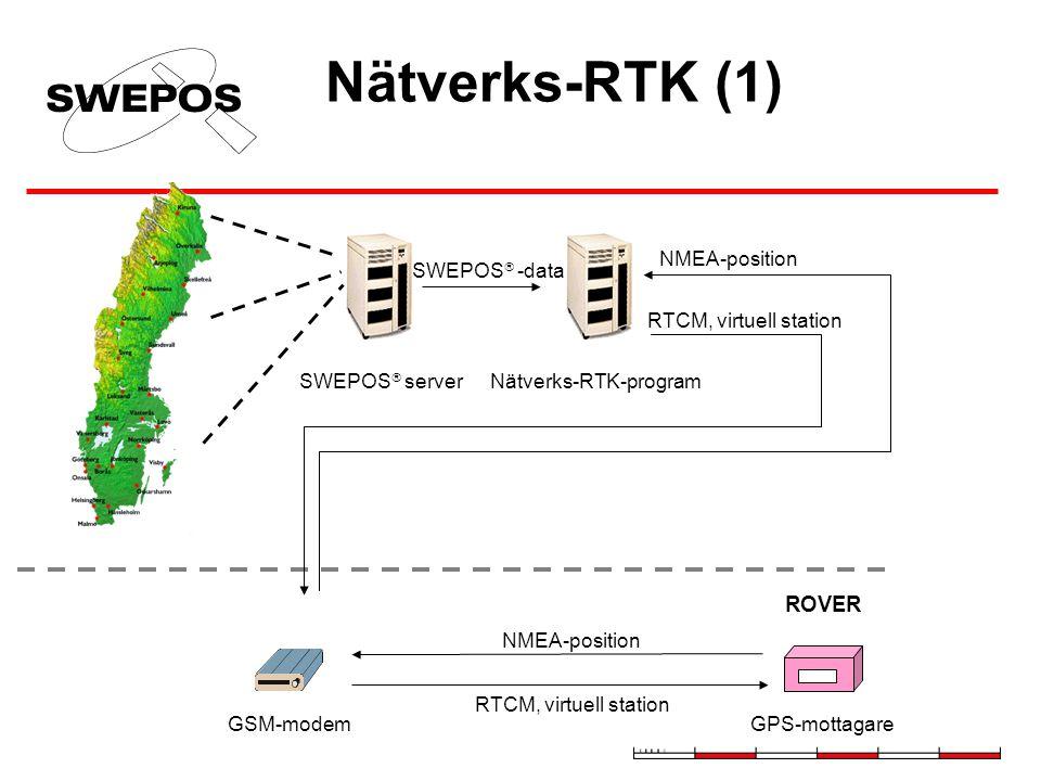 Nätverks-RTK (1) SWEPOS  serverNätverks-RTK-program GSM-modemGPS-mottagare SWEPOS  -data RTCM, virtuell station NMEA-position RTCM, virtuell station