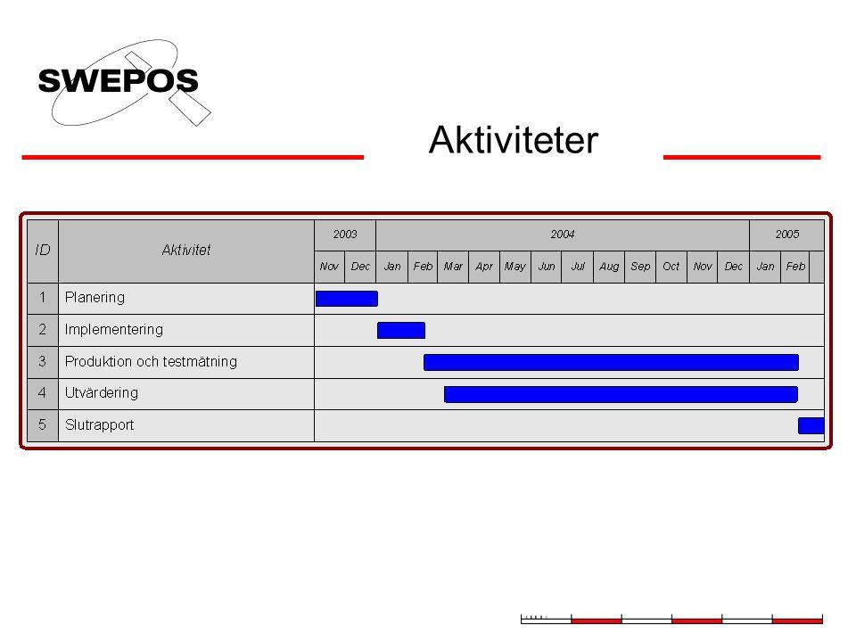 Planeringsfas 1 november 2003 - 1 januari, 2004 Grundförutsättningar Planering av aktiviteter under projektet Tidsplanering Val av plats för stationer Mitt-OST-RTK