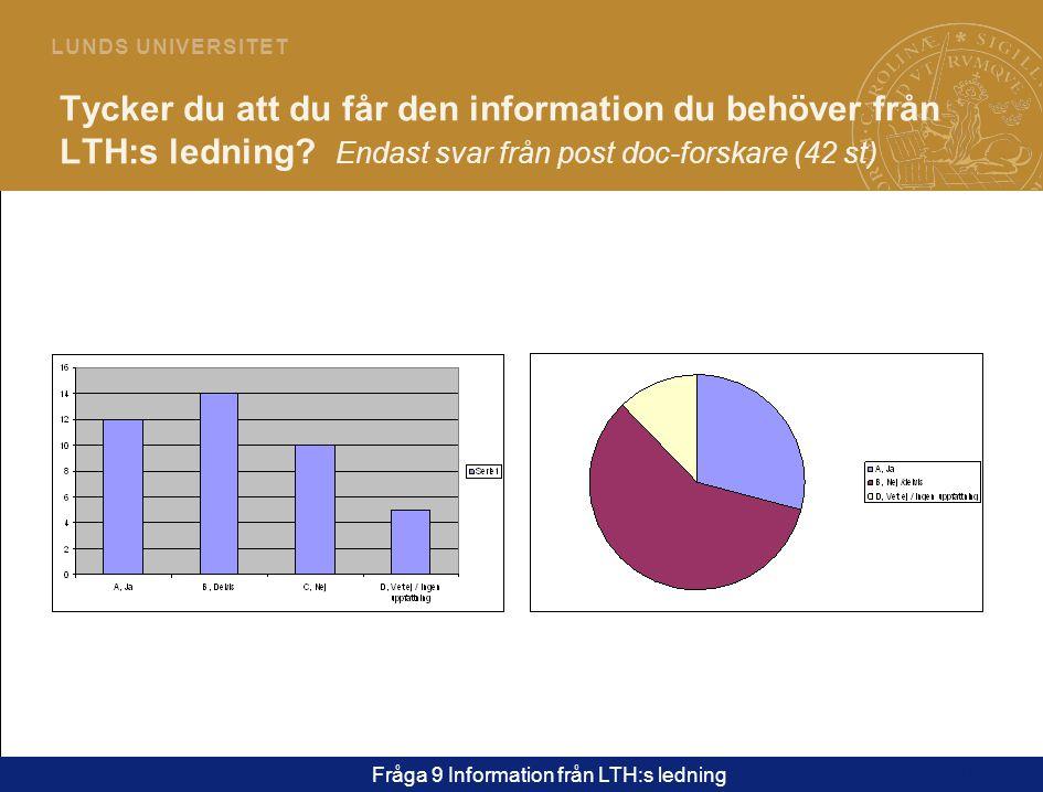 15 L U N D S U N I V E R S I T E T Tycker du att du får den information du behöver från LTH:s ledning.
