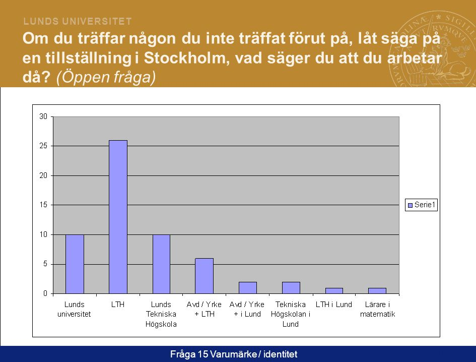 19 L U N D S U N I V E R S I T E T Om du träffar någon du inte träffat förut på, låt säga på en tillställning i Stockholm, vad säger du att du arbetar då.