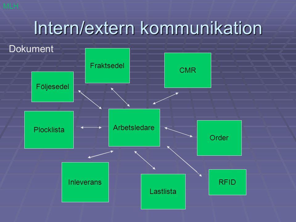 Intern/extern kommunikation Dokument MLH Arbetsledare Inleverans Lastlista Order Fraktsedel CMR Plocklista Följesedel RFID