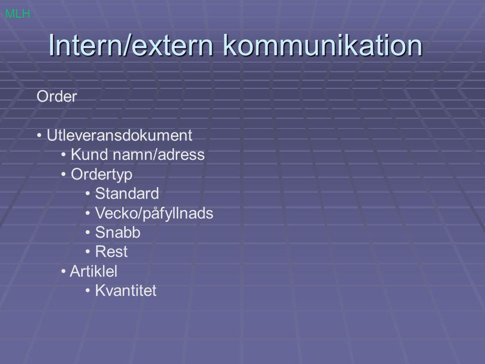 Intern/extern kommunikation Order Utleveransdokument Kund namn/adress Ordertyp Standard Vecko/påfyllnads Snabb Rest Artiklel Kvantitet MLH