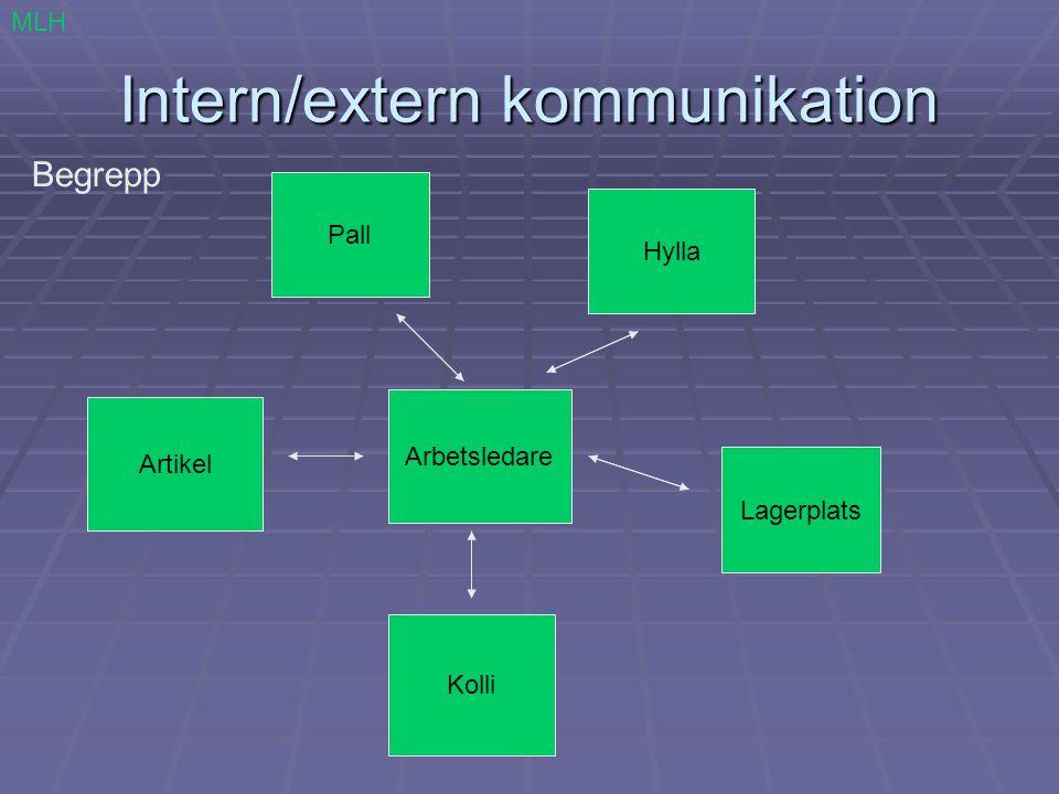 Intern/extern kommunikation Pall Lastbärare EUR-pall (80x120 cm) Sjöfartspall (120x120 cm) Specialpall Pallkragar Vikt < 1000 kg MLH
