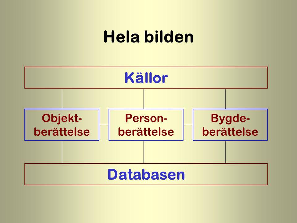 Källor Objekt- berättelse Person- berättelse Bygde- berättelse Databasen Hela bilden