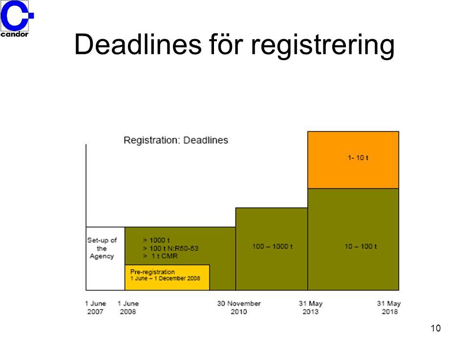88/379 Preparatdirektivet 67/548 92/32 04/73 Ämnesdirektiven 93/793 Existerande ämnen direktivet 76/769 Begränsnings direktivet 91/155 SDB Direktivet 99/45 Klassificerings direktivet 03/303 Export/import direktivet 04/648 Tvätt-rengörings direktivet