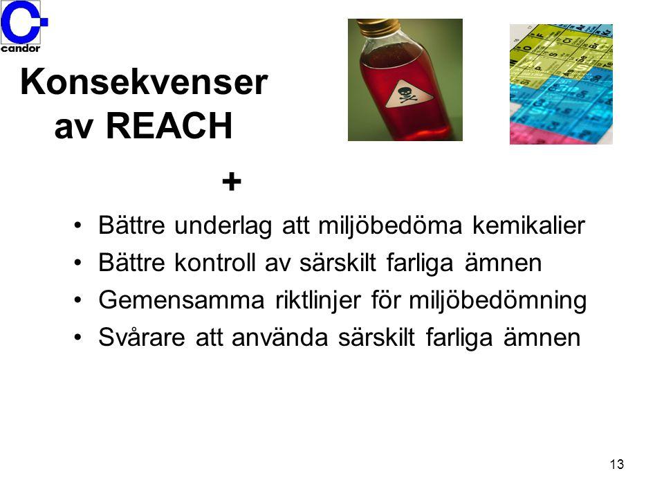 14 Konsekvenser av REACH - Ökade kostnader för råvaror Vissa ämnen kommer inte att registreras.