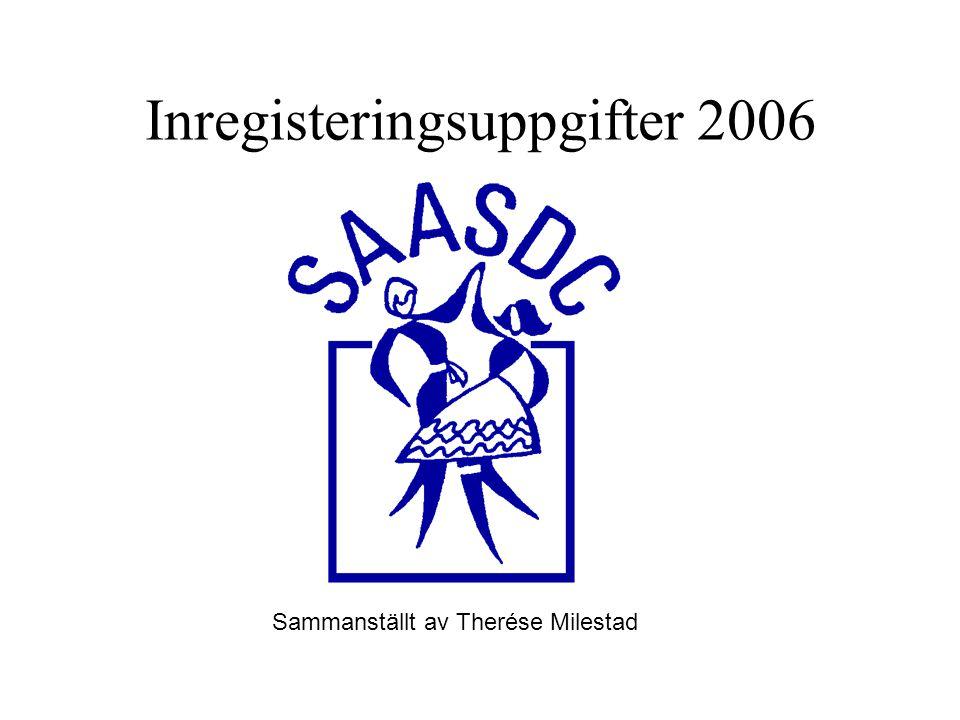 Inregisteringsuppgifter 2006 Sammanställt av Therése Milestad