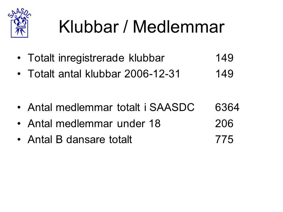 Klubbar / Medlemmar Totalt inregistrerade klubbar149 Totalt antal klubbar 2006-12-31149 Antal medlemmar totalt i SAASDC6364 Antal medlemmar under 1820