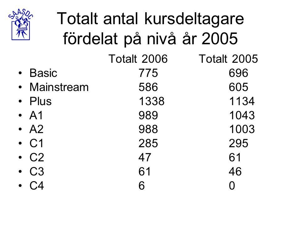 Totalt antal kursdeltagare fördelat på nivå år 2005 Totalt 2006Totalt 2005 Basic775696 Mainstream586605 Plus13381134 A19891043 A29881003 C1285295 C247