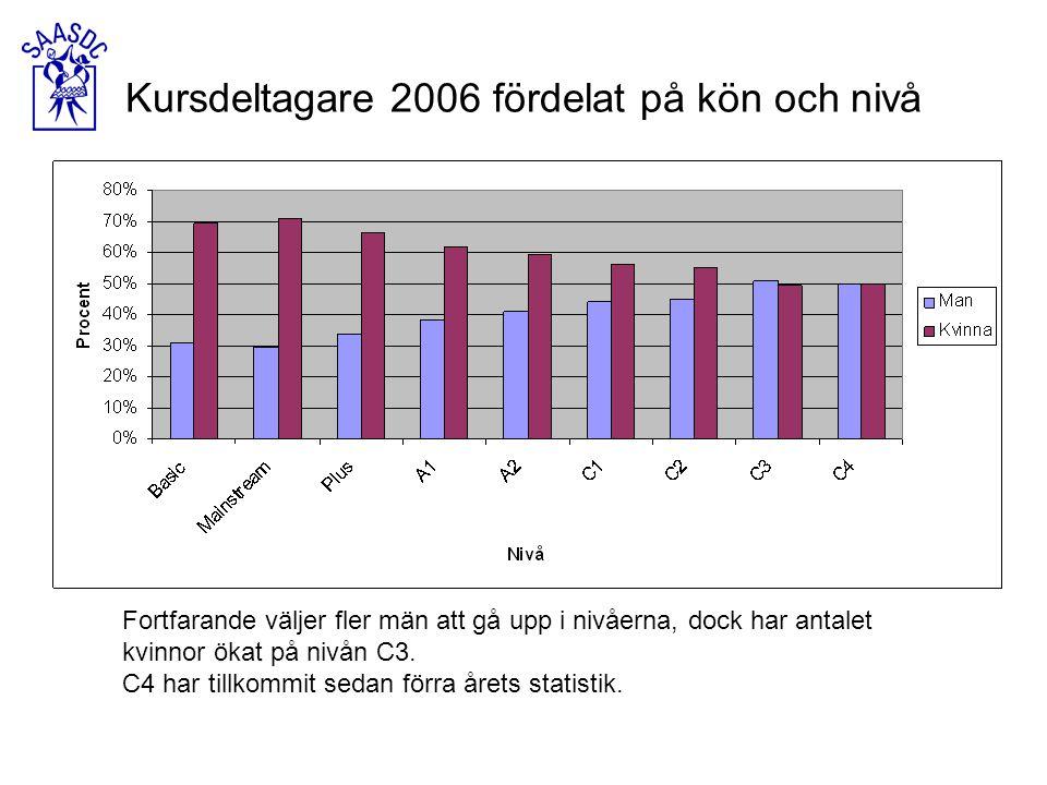 Fortfarande väljer fler män att gå upp i nivåerna, dock har antalet kvinnor ökat på nivån C3. C4 har tillkommit sedan förra årets statistik. Kursdelta