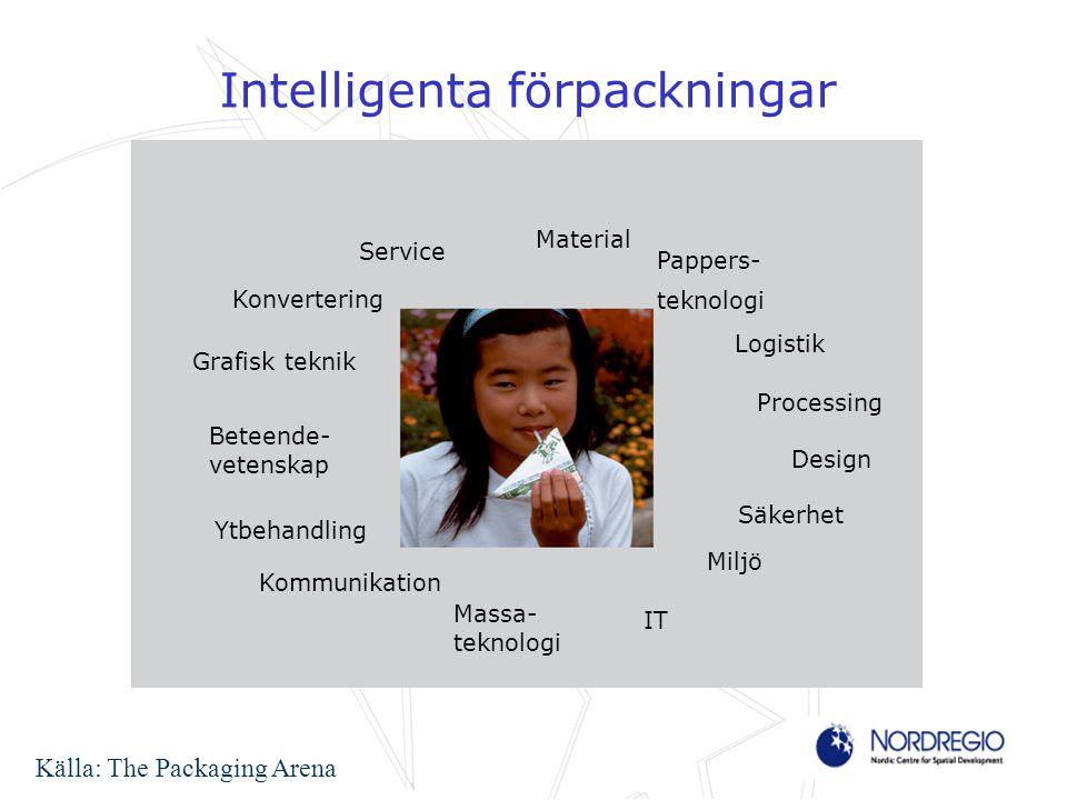 Intelligenta förpackningar Service Material Logistik Processing Design IT Säkerhet Miljö Kommunikation Beteende- vetenskap Grafisk teknik Ytbehandling