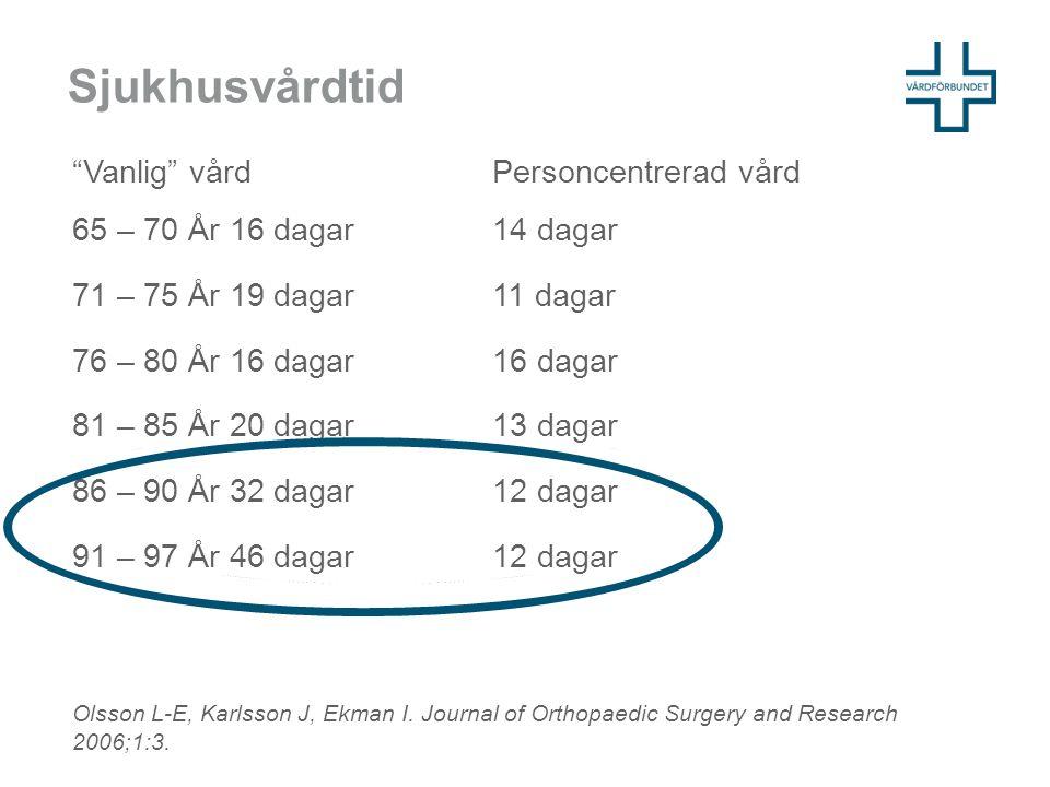 """Sjukhusvårdtid """"Vanlig"""" vård Personcentrerad vård 65 – 70 År 16 dagar 14 dagar 71 – 75 År 19 dagar 11 dagar 76 – 80 År 16 dagar 16 dagar 81 – 85 År 20"""