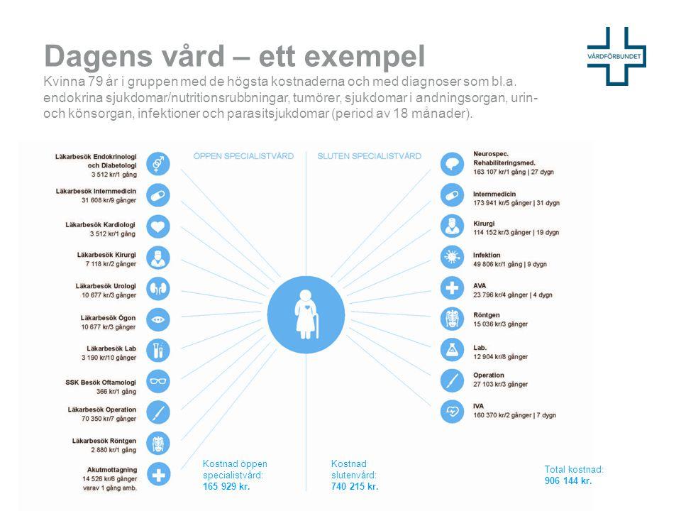 Personcentrerad vård = partnerskap Experter som möts.