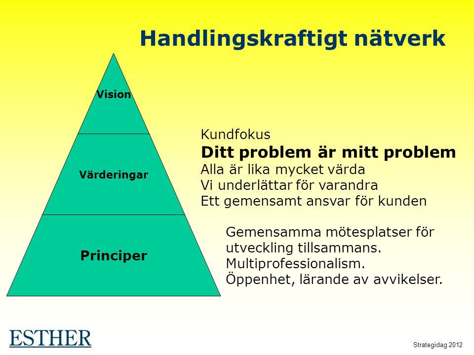 Strategidag 2012 Vision Värderingar Principer Handlingskraftigt nätverk Kundfokus Ditt problem är mitt problem Alla är lika mycket värda Vi underlätta