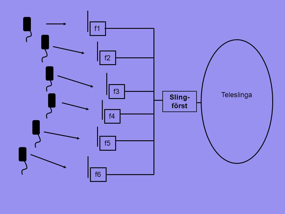 f3 f4 f5 f2 f6 f1 Sling- först Teleslinga