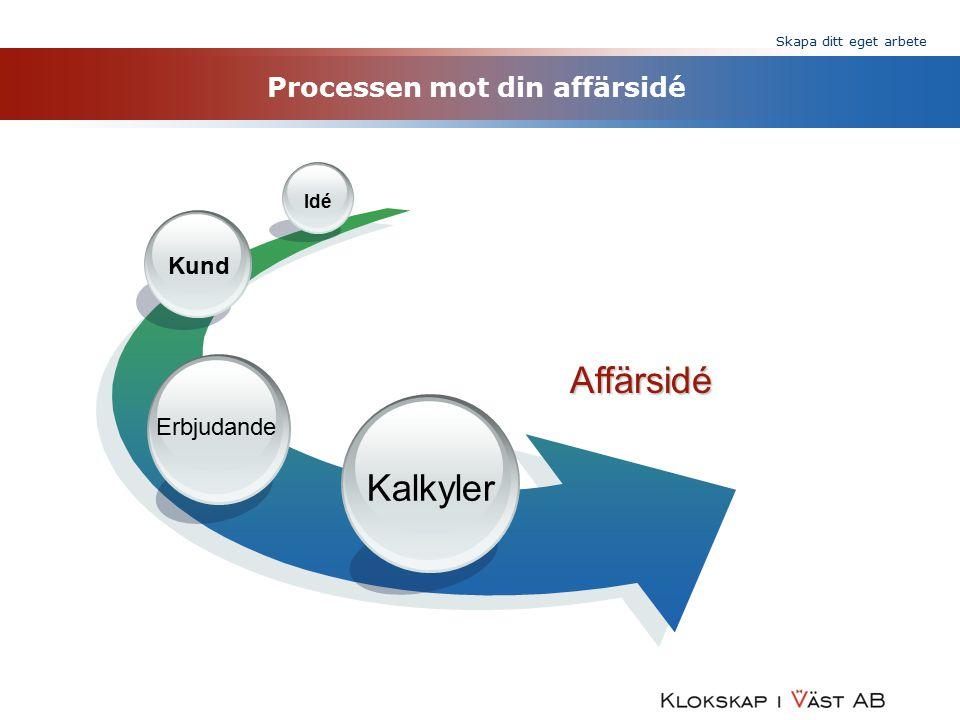 Skapa ditt eget arbete Processen mot din affärsidé Affärsidé Kalkyler Erbjudande Kund Idé