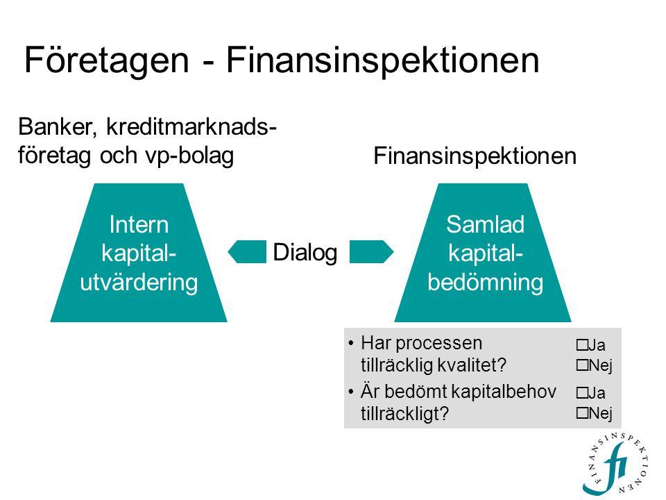 Företagen - Finansinspektionen Dialog Banker, kreditmarknads- företag och vp-bolag Finansinspektionen Samlad kapital- bedömning Intern kapital- utvärd