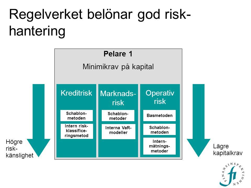 Regelverket belönar god risk- hantering Högre risk- känslighet Lägre kapitalkrav Pelare 1 Minimikrav på kapital KreditriskOperativ risk Marknads- risk
