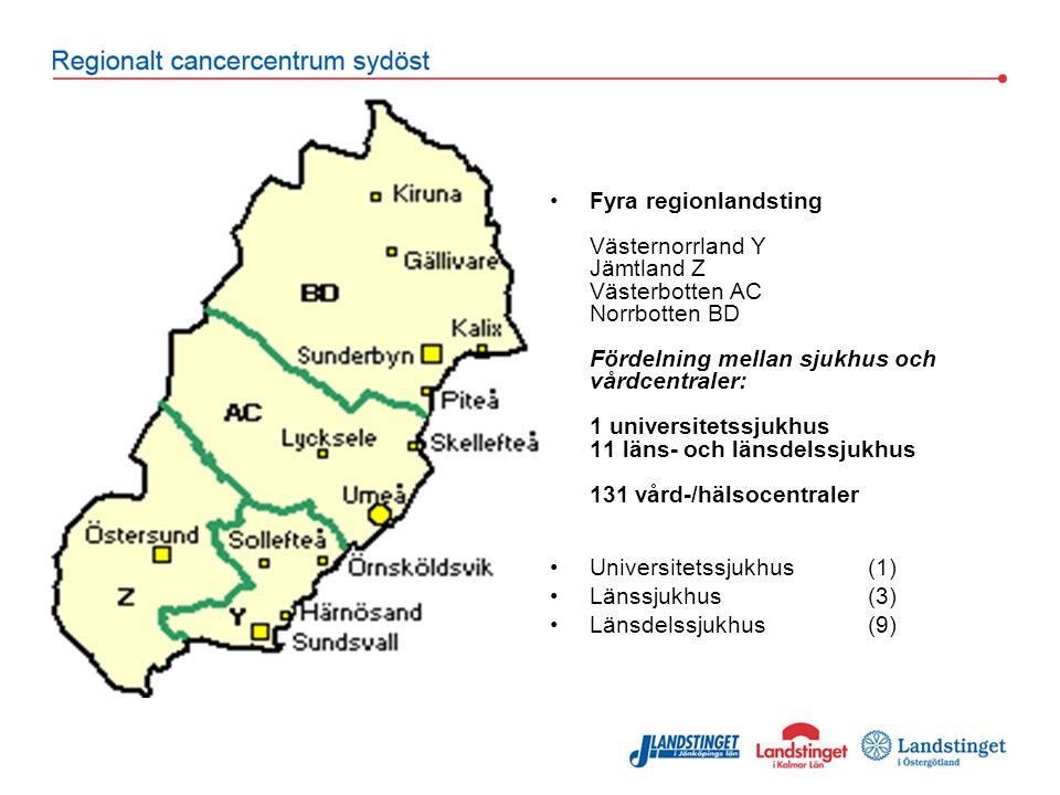 Fyra regionlandsting Västernorrland Y Jämtland Z Västerbotten AC Norrbotten BD Fördelning mellan sjukhus och vårdcentraler: 1 universitetssjukhus 11 läns- och länsdelssjukhus 131 vård-/hälsocentraler Universitetssjukhus (1) Länssjukhus(3) Länsdelssjukhus(9)