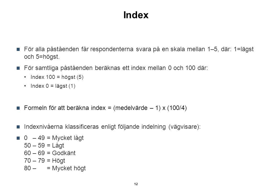 Index För alla påståenden får respondenterna svara på en skala mellan 1–5, där: 1=lägst och 5=högst. För samtliga påståenden beräknas ett index mellan