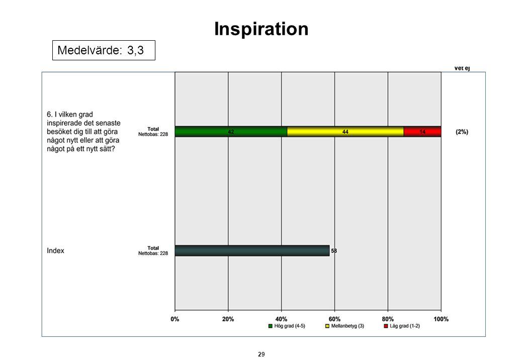 Medelvärde: 3,3 Inspiration 29