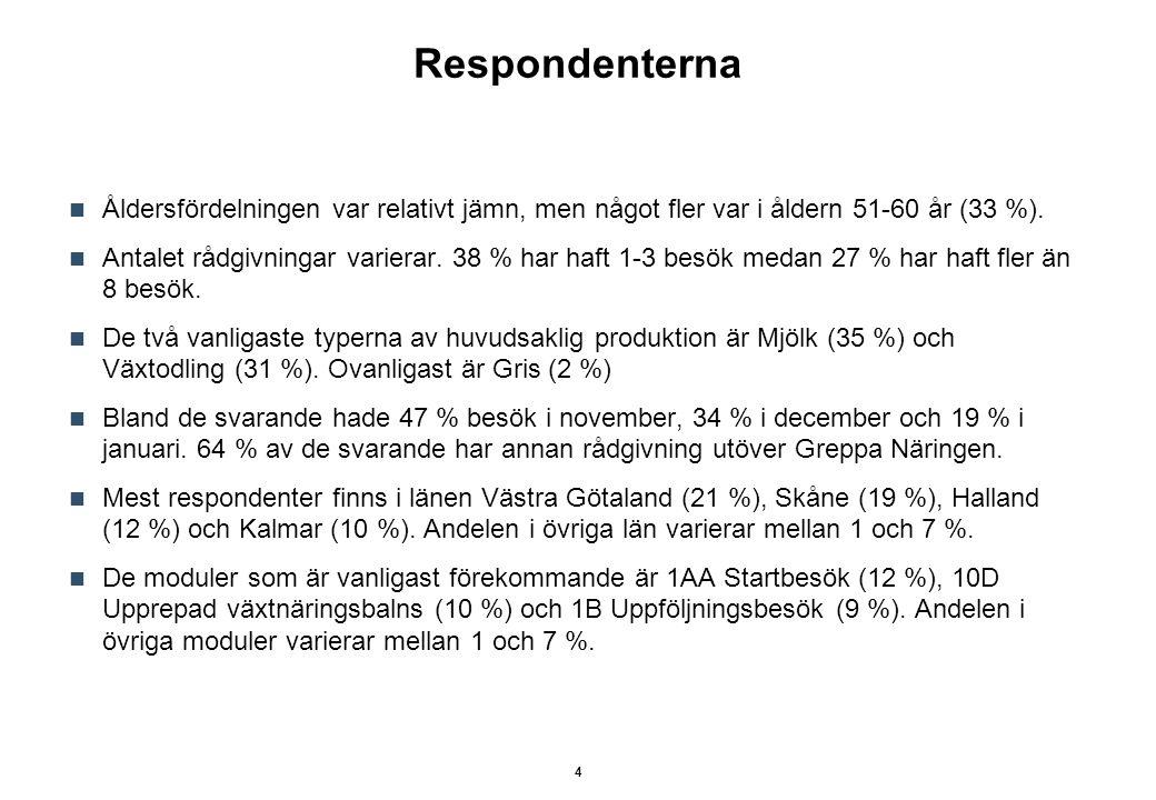Medelvärde: 4,1 Nöjdhet senaste rådgivningsbesöket 15