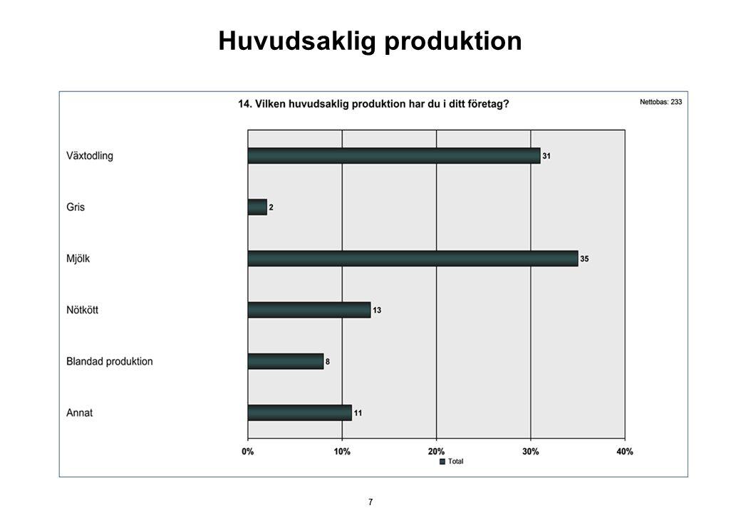 Huvudsaklig produktion 7