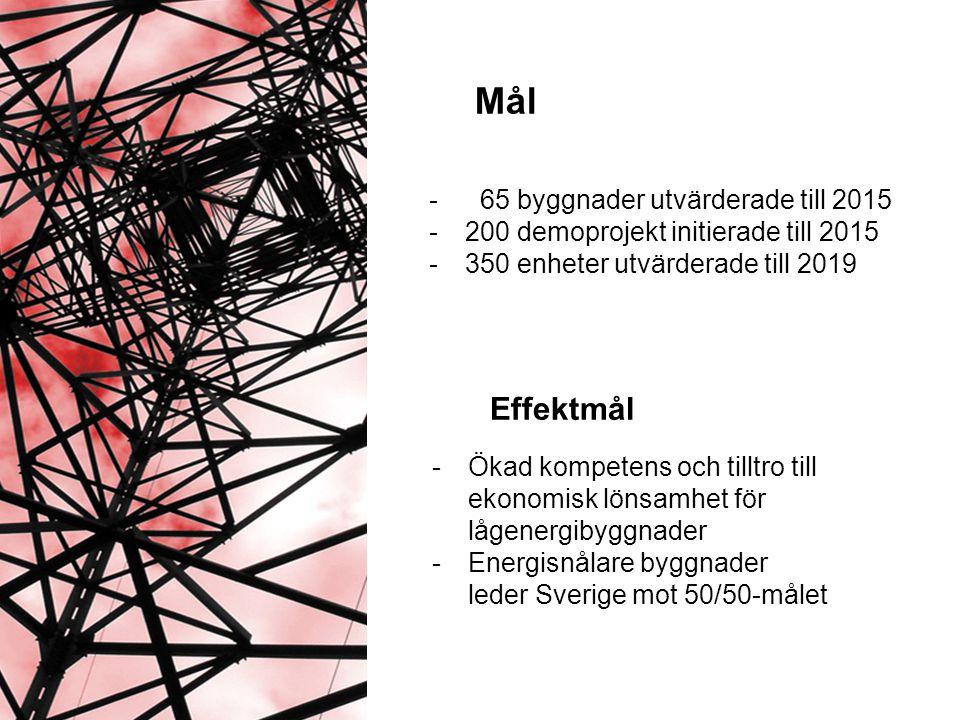 Mål - 65 byggnader utvärderade till 2015 -200 demoprojekt initierade till 2015 -350 enheter utvärderade till 2019 Effektmål -Ökad kompetens och tilltro till ekonomisk lönsamhet för lågenergibyggnader -Energisnålare byggnader leder Sverige mot 50/50-målet