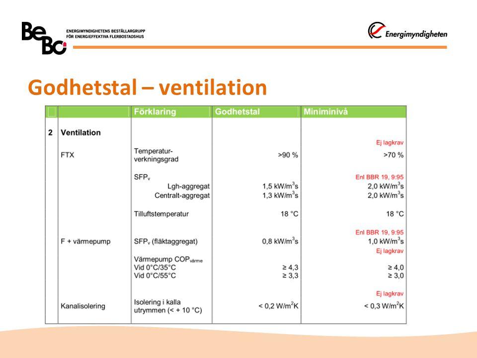 Godhetstal – ventilation