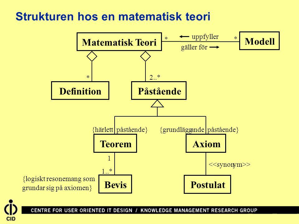 PåståendeTeoremMatematisk Teori {grundläggande påstående} DefinitionAxiomBevisModell 1..* 1 {härlett påstående} {logiskt resonemang som grundar sig på axiomen} <<synonym>> Postulat uppfyller gäller för 2..* * Strukturen hos en matematisk teori * *