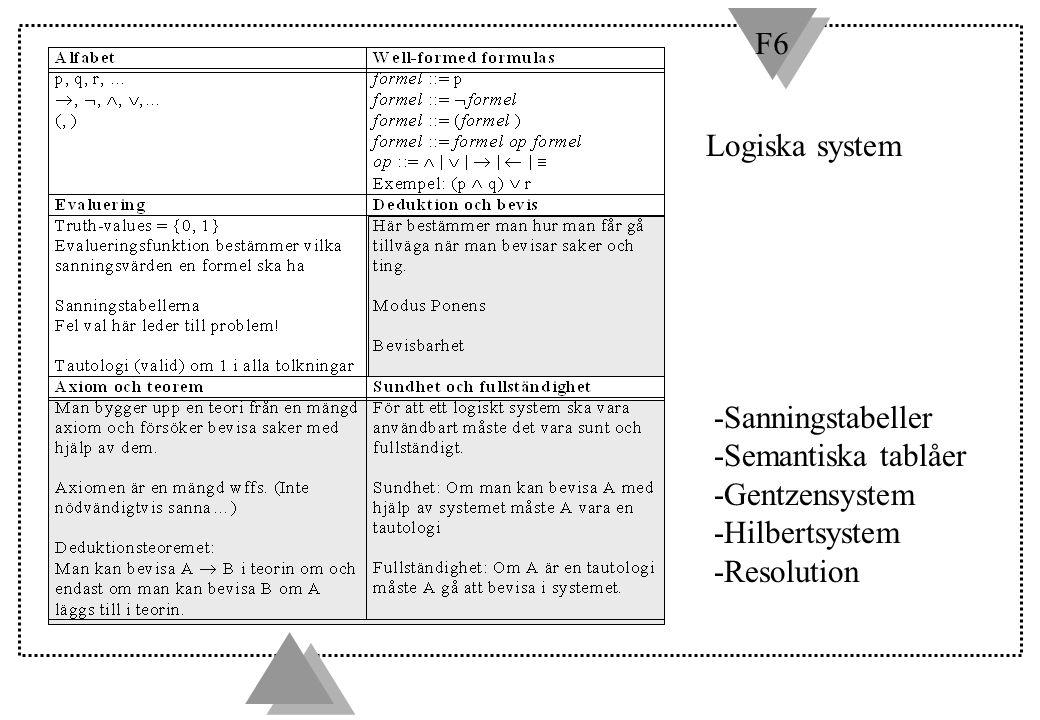 F6 Logiska system -Sanningstabeller -Semantiska tablåer -Gentzensystem -Hilbertsystem -Resolution