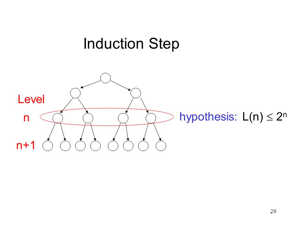 29 Induction Step hypothesis: L(n)  2 n Level n n+1